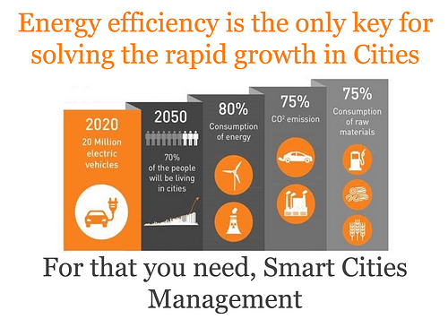 How smart cities technology can boost energy efficiency in urban centers
